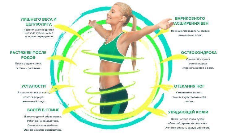 Показания к прессотерапии